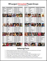 50 Largest Unreached People Groups