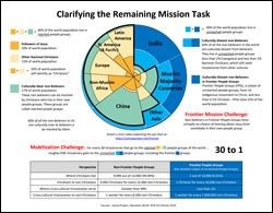 Clarifying the Remaining Task